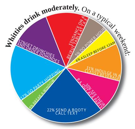 Whitman Drinking Statistics