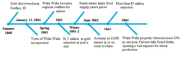 Bmo history timeline value key