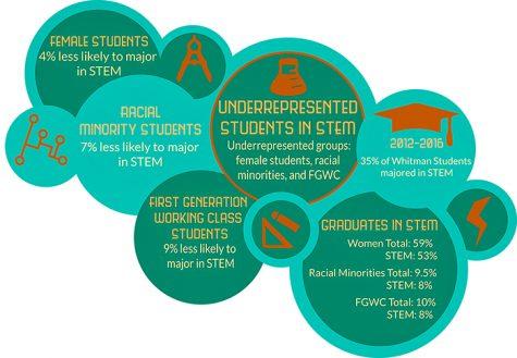 Struggles in STEM