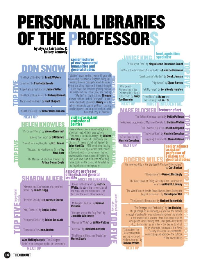 Professors Personal Libraries