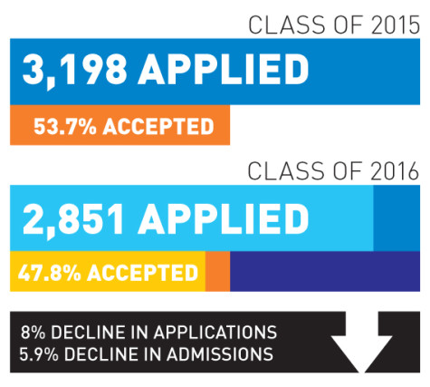 Whitman class of 2016 receives fewest acceptances since 2006