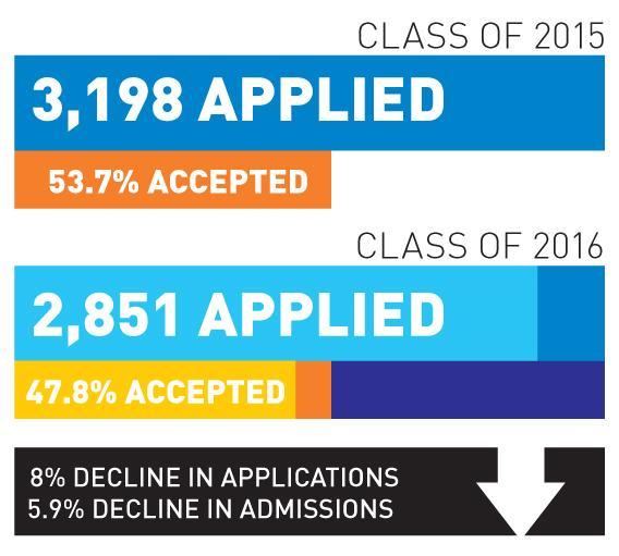 Whitman class of 2016 receives fewest acceptances since 2006
