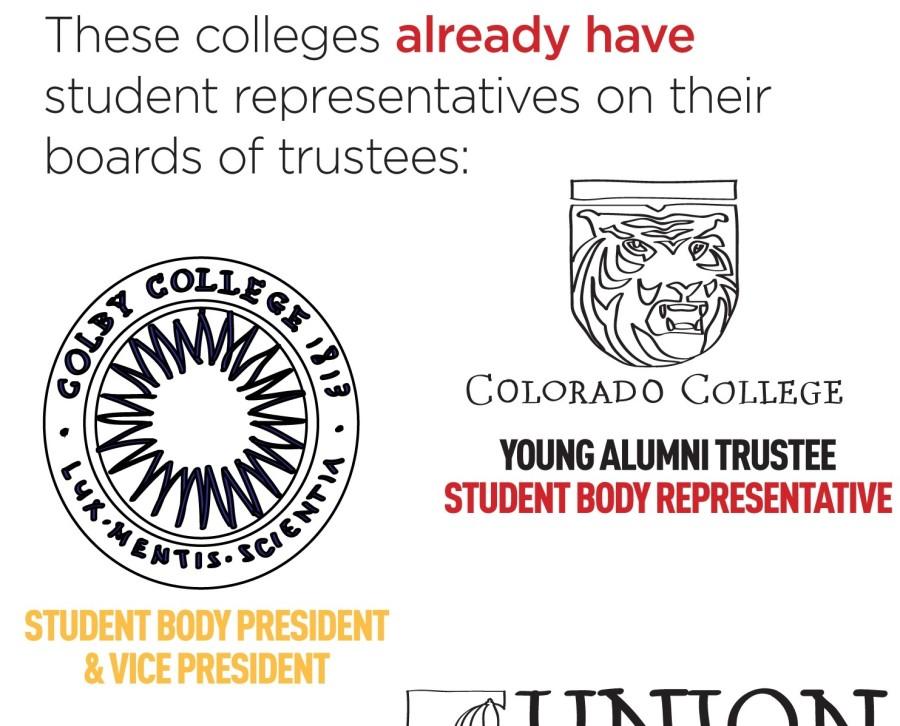 ASWC Seeks Formal Student Representation Among Trustees