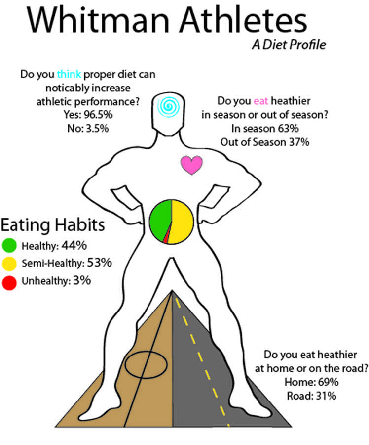 Infographic by Marlee Raible