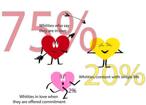 Twitterpated Whitties