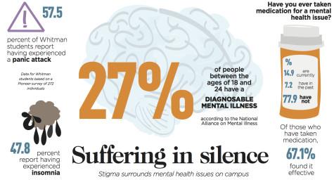 Students Silenced by Mental Health Stigma
