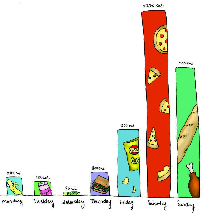 Snacking During Week vs. Weekend