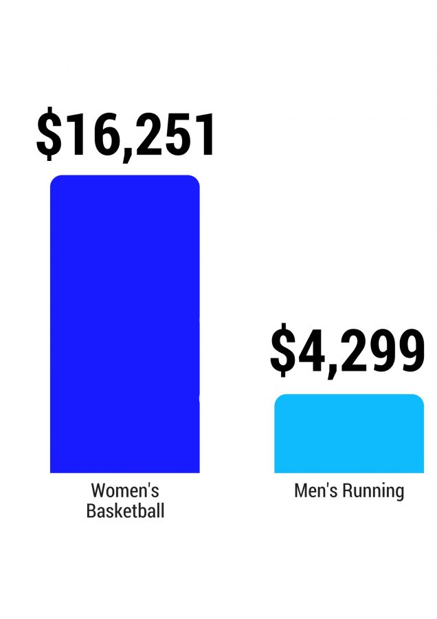 The average expense per player for women's basketball and men's running teams. Infographic by Marra Clay.