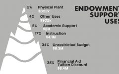 A Look Into Whitman's Endowment