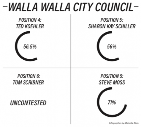 Know your representatives: Walla Walla election results