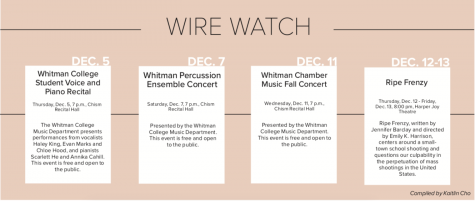 Wire Watch: Dec. 5-12