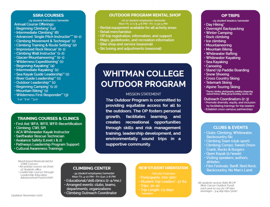 Infographic contributed by the Whitman Outdoor Program.